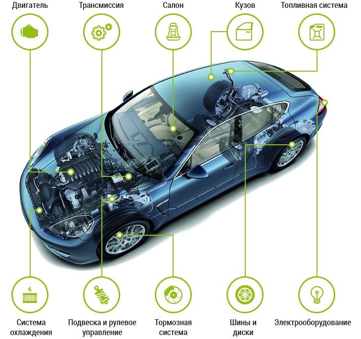 Ремонт и обслуживание автомобилей для новичков