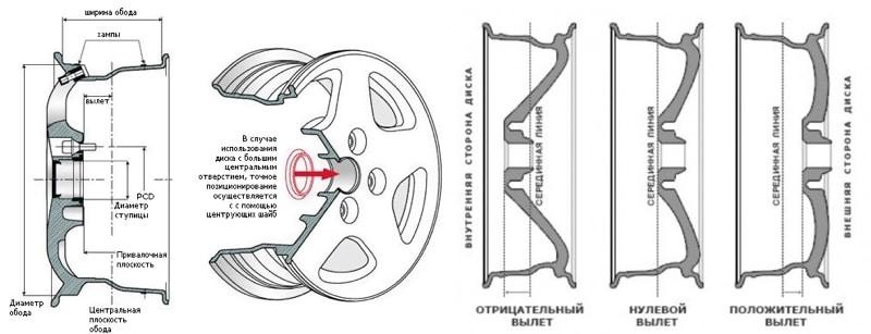 маркировка дисков легковых автомобилей