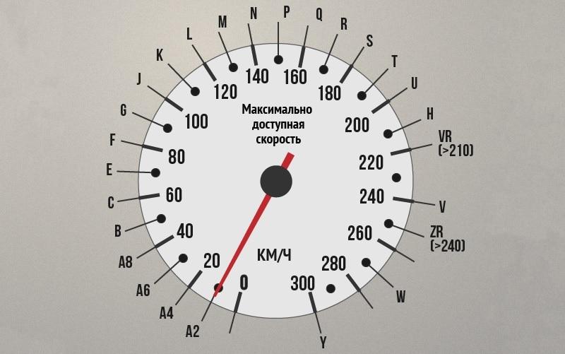 что означает маркировка на шинах - индекс скорости