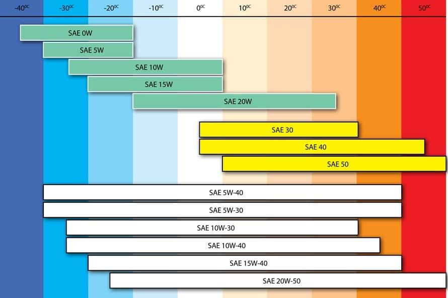 классификация моторных масел по вязкости