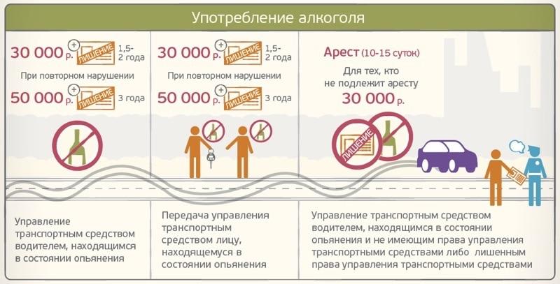 Штрафы за езду в состоянии алкогольного опьянения