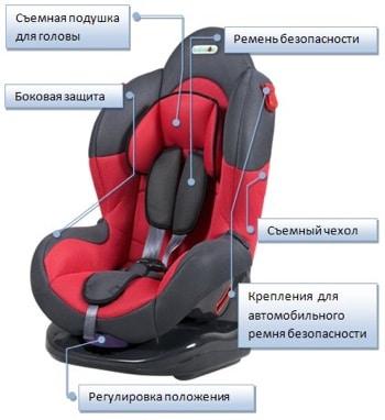 Основные элементы детского автокресла
