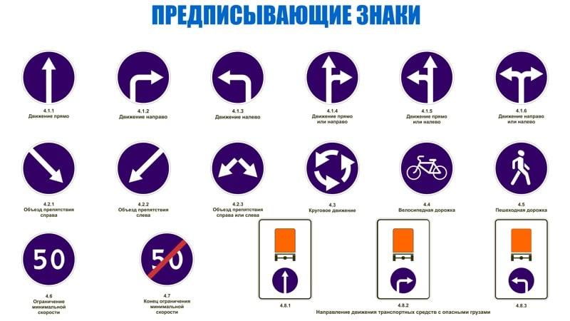 Как выучить ПДД - предписывающие знаки