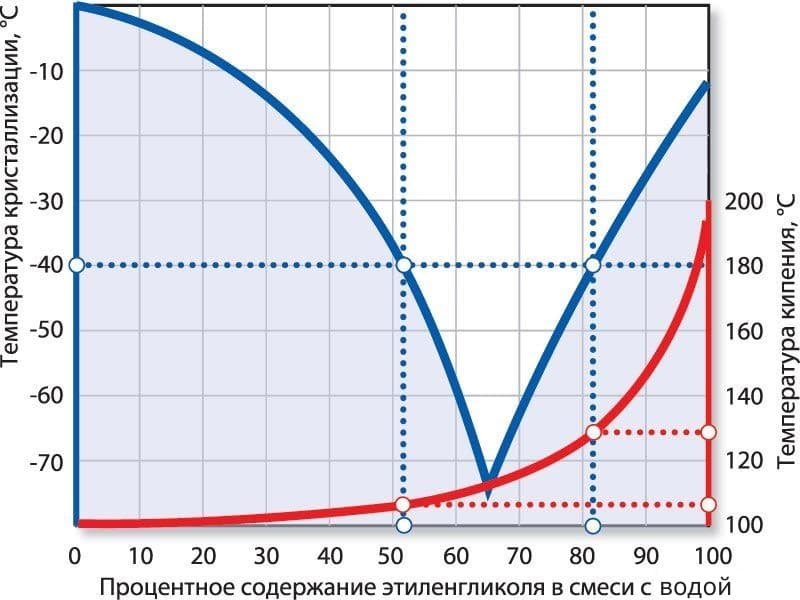 Как приготовить антифриз для автомобиля