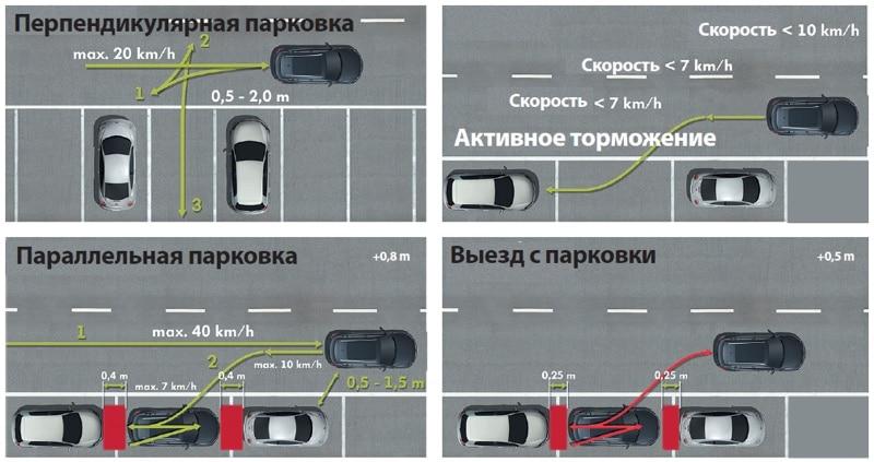 Как правильно парковаться задним ходом