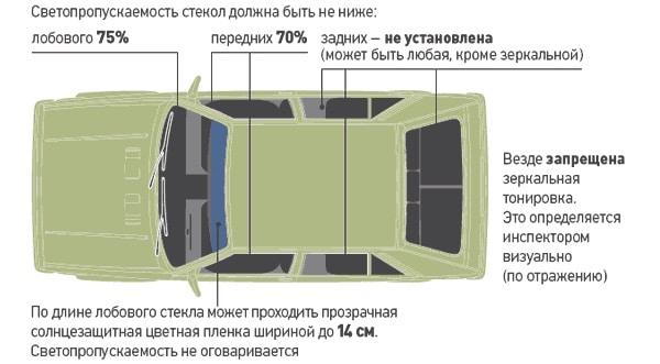 Тонировка авто своими руками по ГОСТу