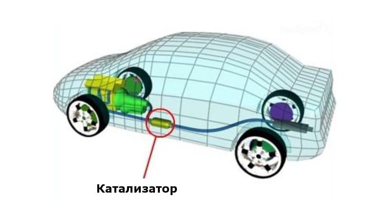 Что такое автомобильный катализатор