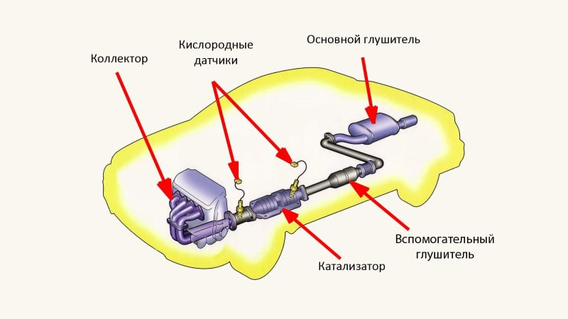 Как проверить катализатор на забитость