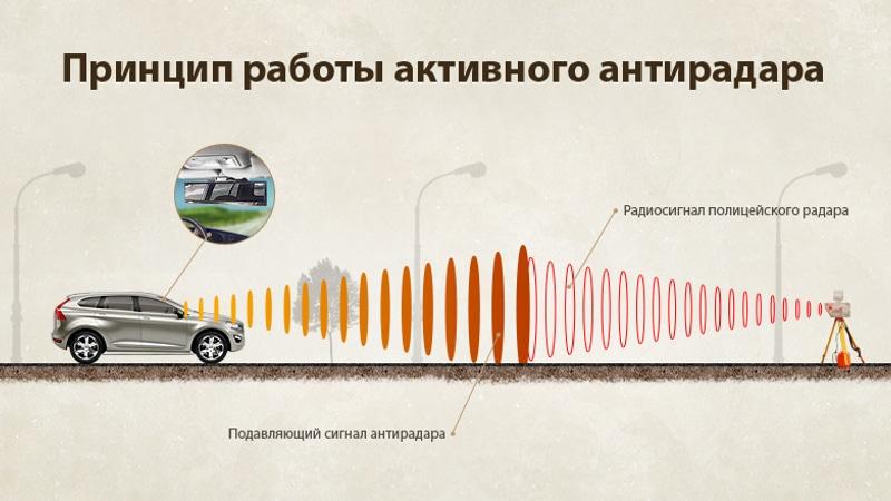 радар-подавитель сигнала