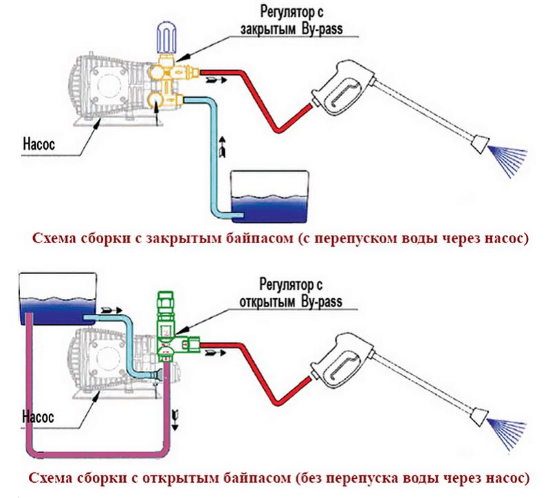 схема водяного насоса керхер
