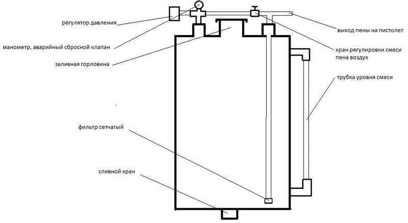 Схема пеногенератор своими руками