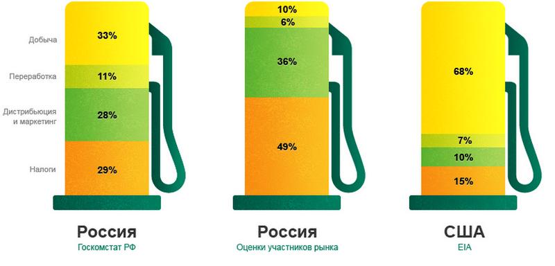 почему в России дорожает бензин