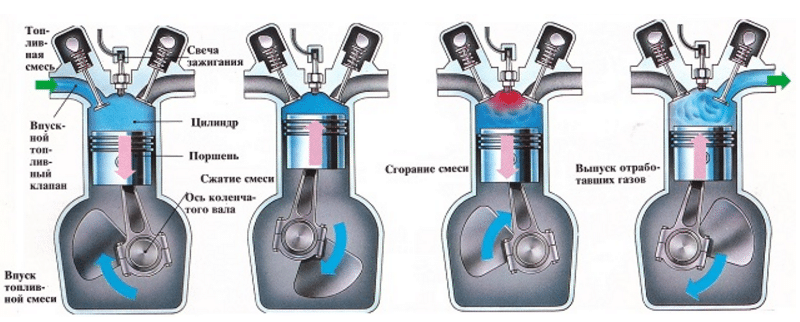 принцип работы двигателя внутреннего сгорания с инжекторами