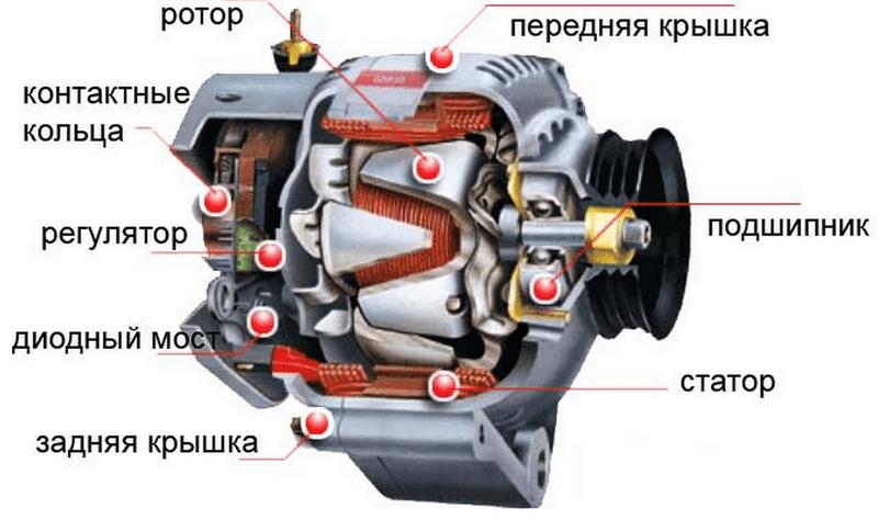 как работает автомобильный генератор