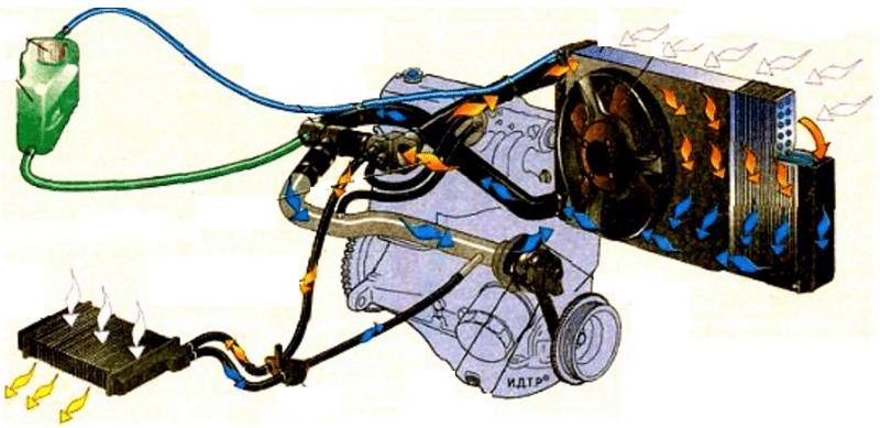 принцип работы системы охлаждения двигателя автомобиля
