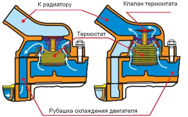 какой принцип работы системы охлаждения двигателя