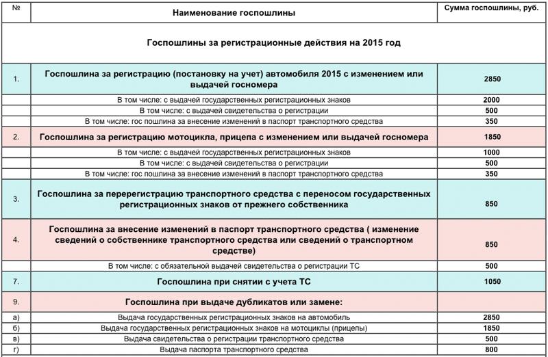 стоимость постановки на учет автомобиля в ГИБДД