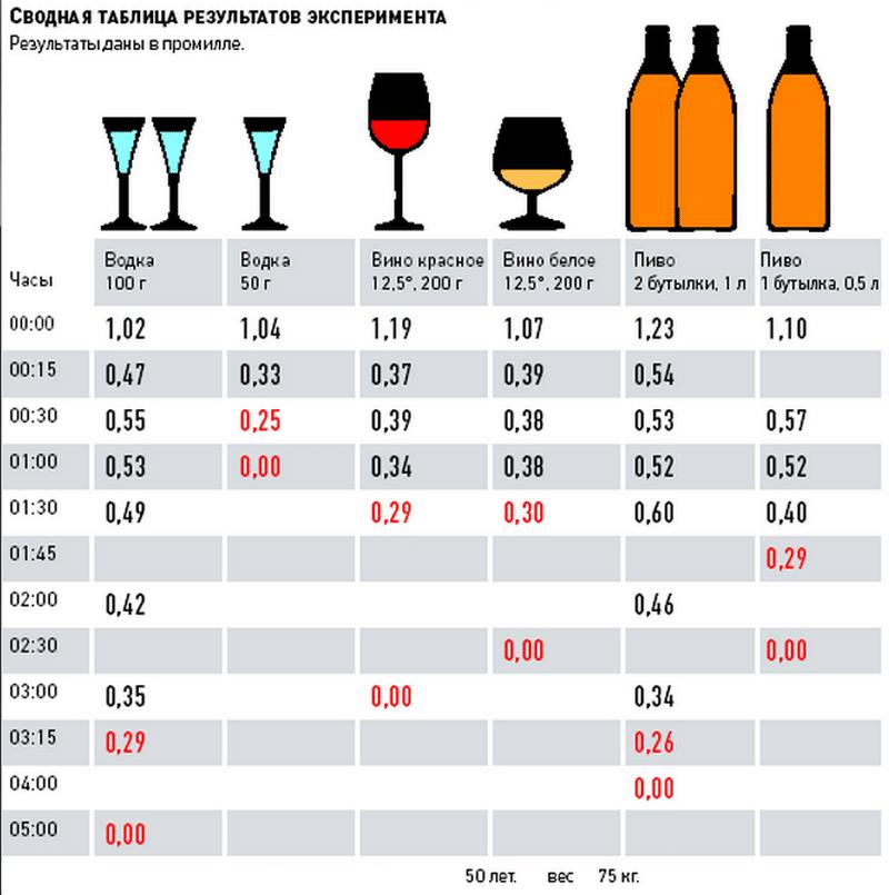 сколько частов держится крепкий алкоголь в крови