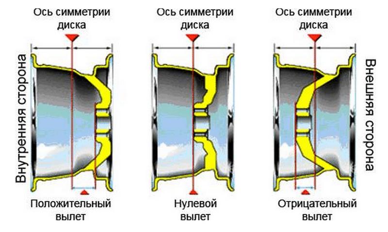 на что влияет вылет колесного диска