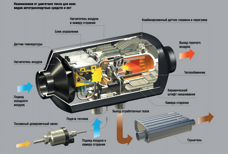 долго ли устанавливается дополнительная печка в салон автомобиля