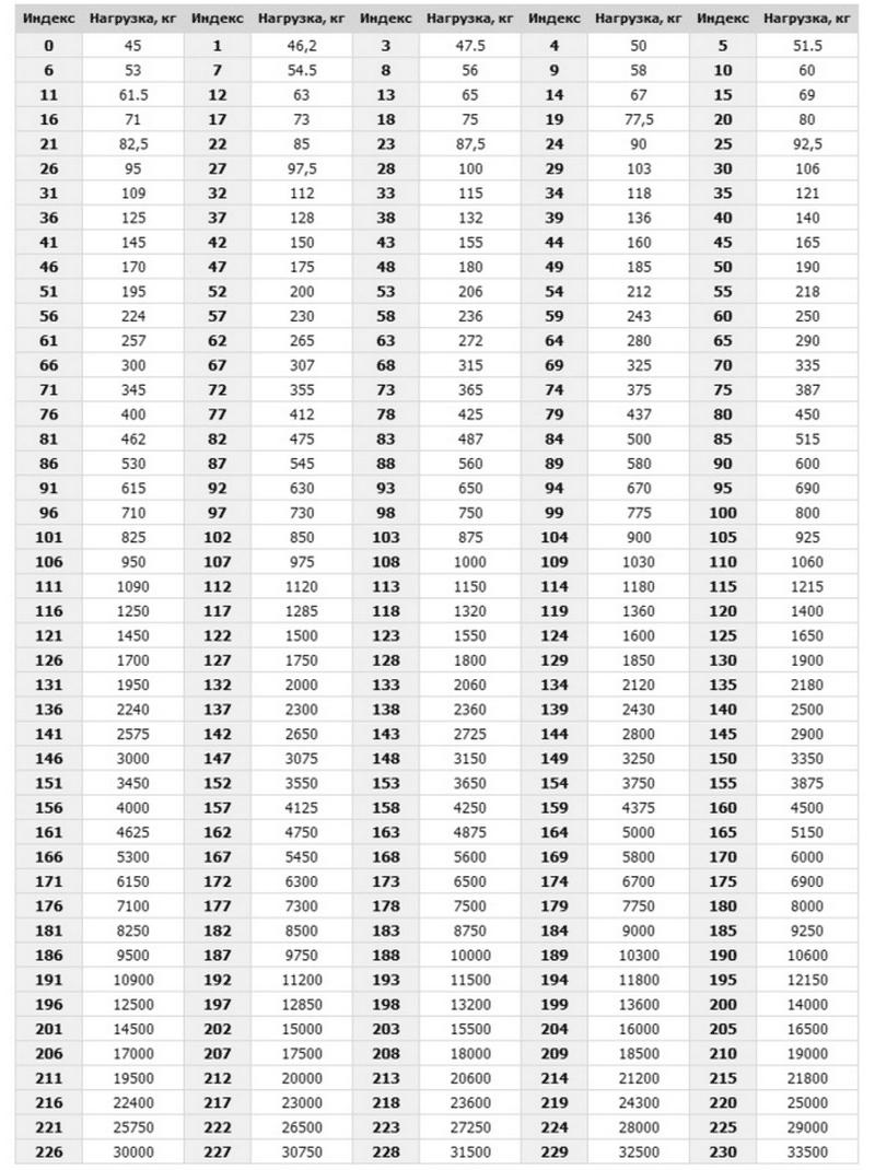 как выглядит таблица индекса скорости и нагрузки шин