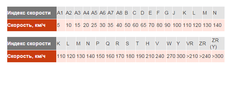 что содержит таблица индекса скорости и нагрузки шин