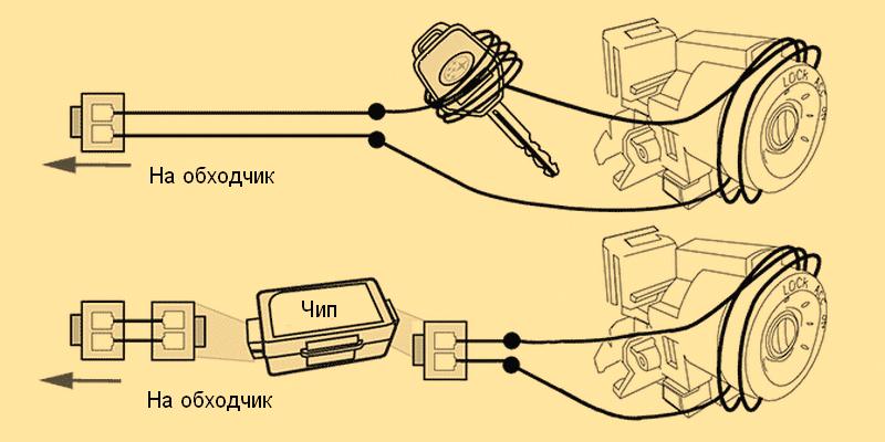 как работает бесключевой обходчик иммобилайзера