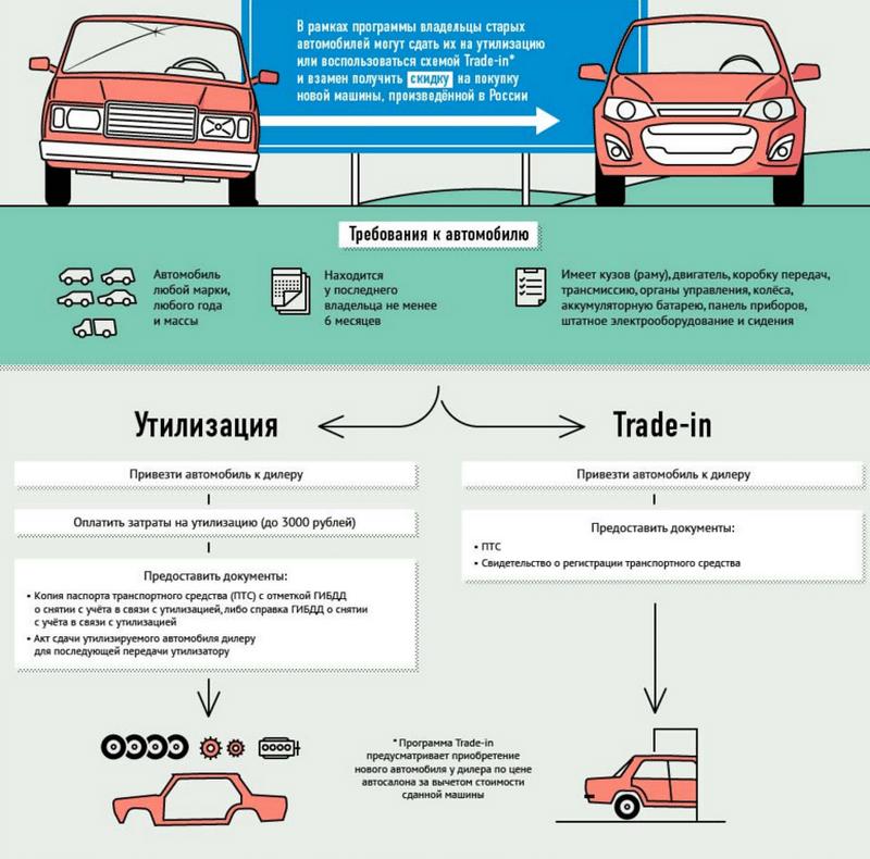 как можно правильно утилизировать автомобиль в ГИБДД