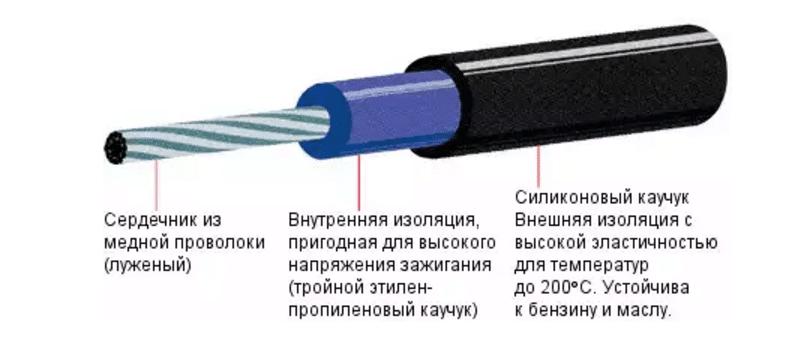 как проводится проверка высоковольтных проводов зажигания мультиметром