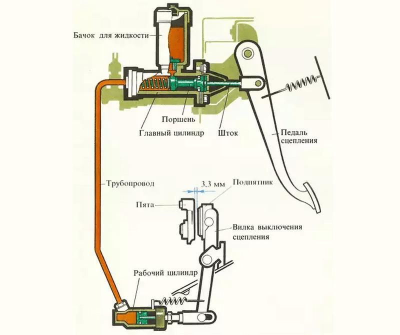 каким образом снимать рабочий цилиндр сцепления