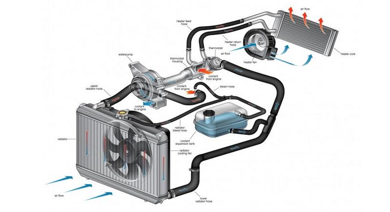 когда появляются неисправности системы охлаждения двигателя