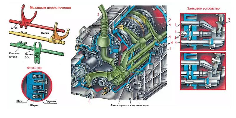 какое устройство механической коробки передач