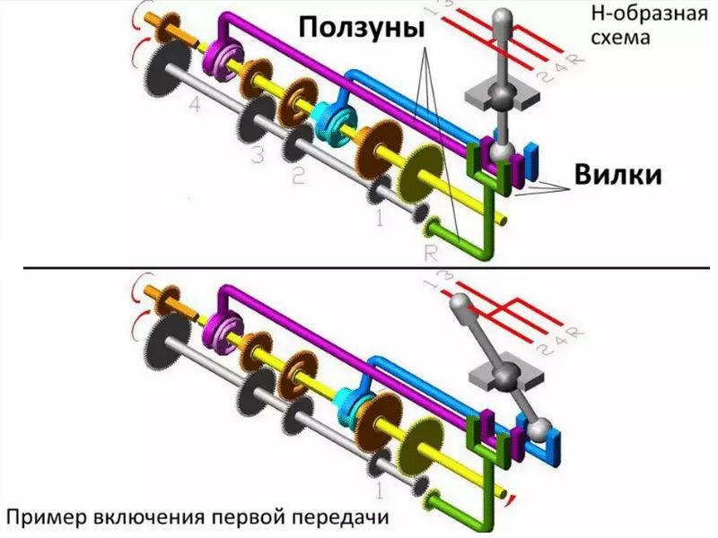 какая бывает схема механической коробки передач