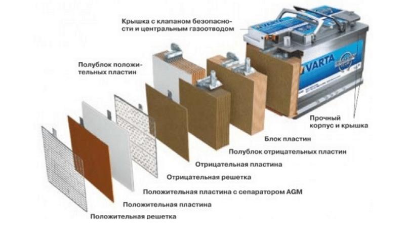 какой должна быть плотность электролита в аккумуляторе зимой и летом