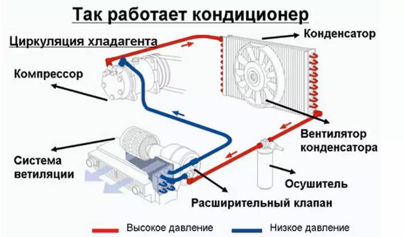 как делается заправка кондиционера в авто своими руками