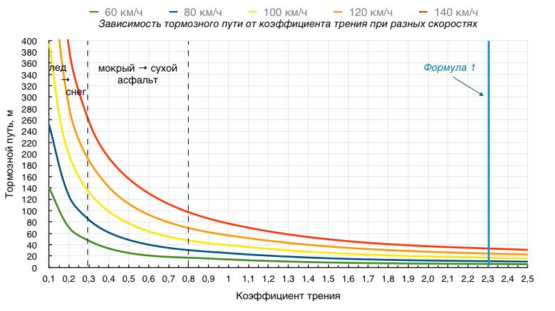 Определить скорость автомобиля по тормозному пути