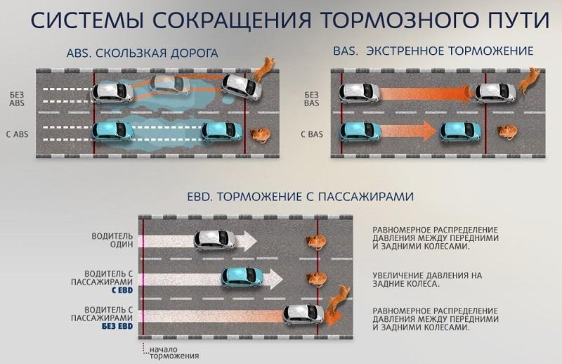 Как рассчитать тормозной путь автомобиля