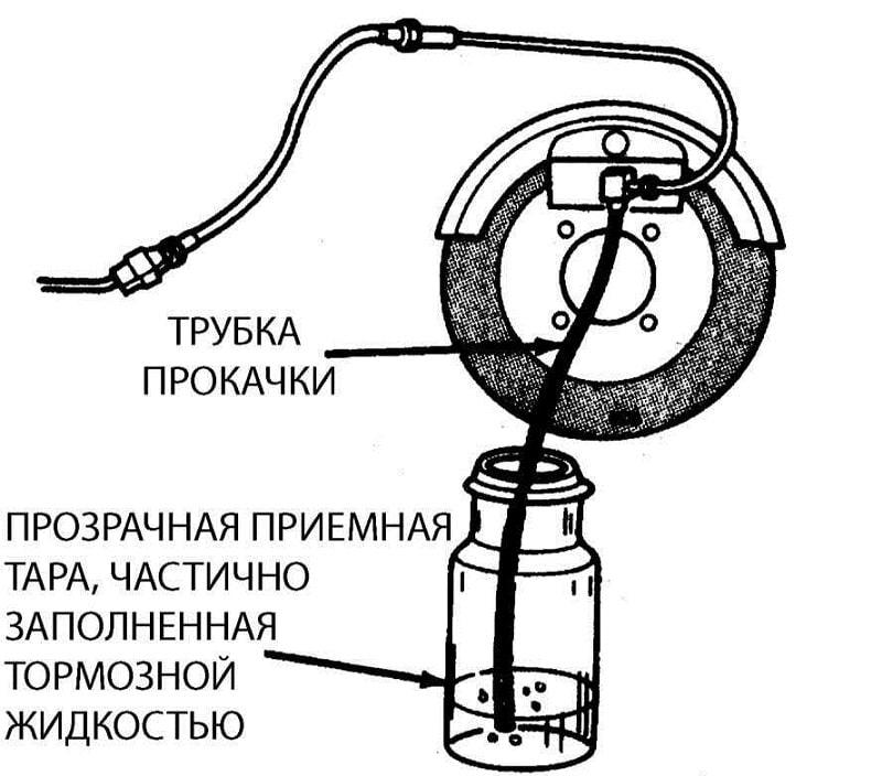 Сколько нужно тормозной жидкости для замены