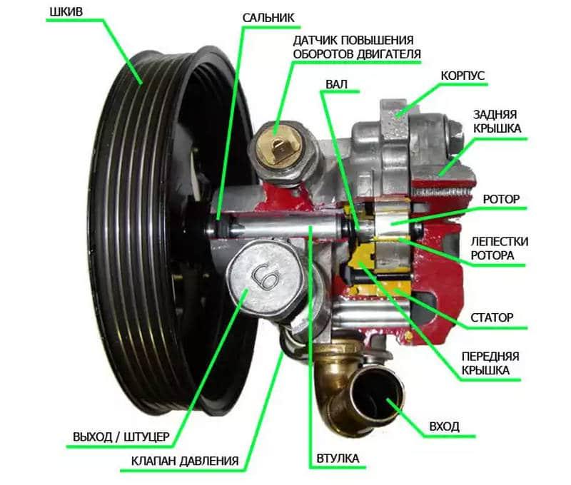 как выявляются неисправности рулевого управления с гидроусилителем