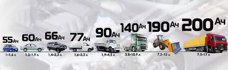 какой вес автомобильного аккумулятора
