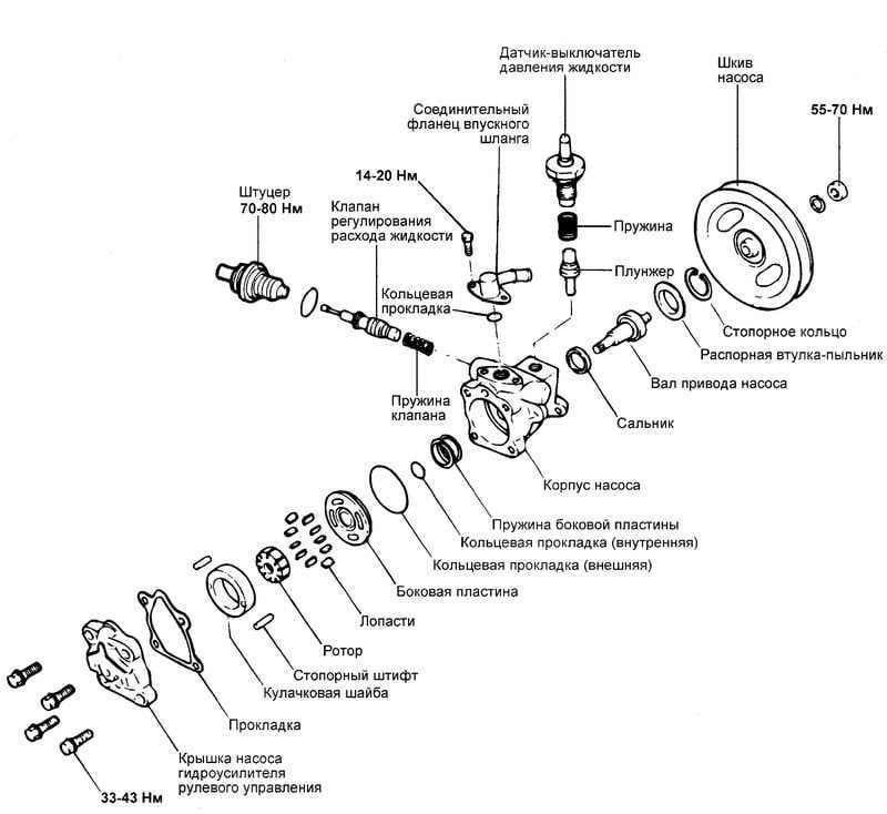 Устройство насоса гидроусилителя руля