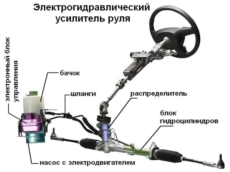 Схема рулевого управления с гидроусилителем