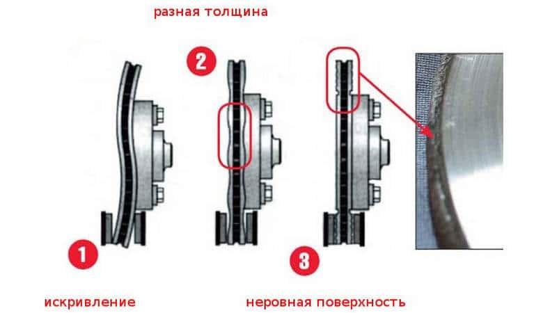 как снять прикипевший тормозной диск