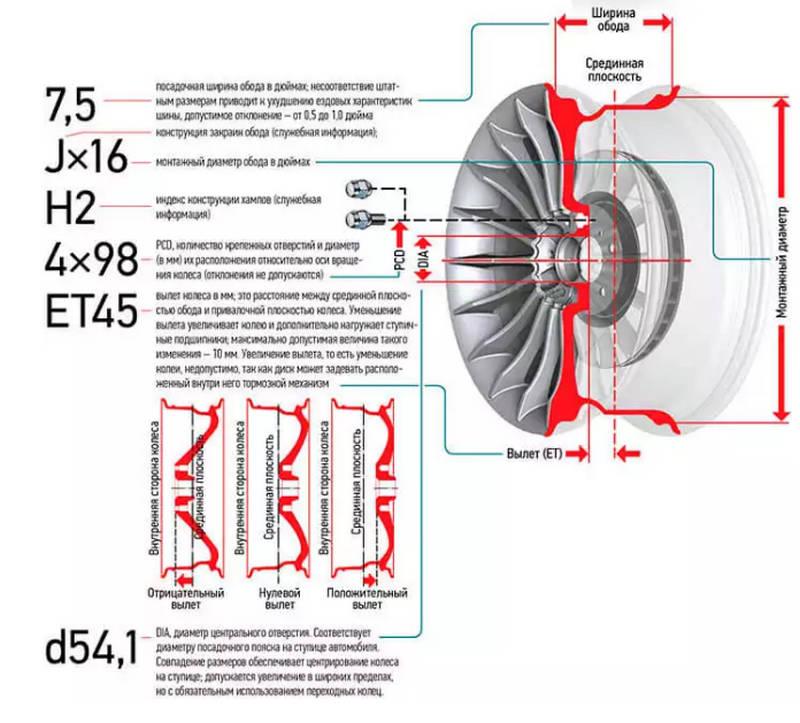как выглядит разболтовка колесных дисков и таблица совместимости