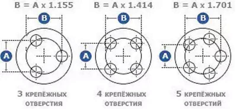 как быстро узнать разболтовку колесных дисков