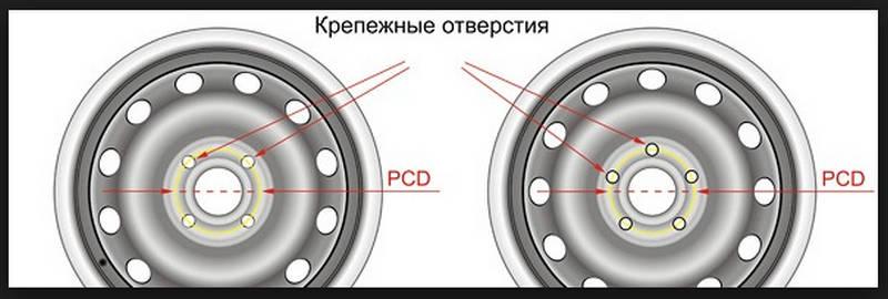 что такое разболтовка колесных дисков