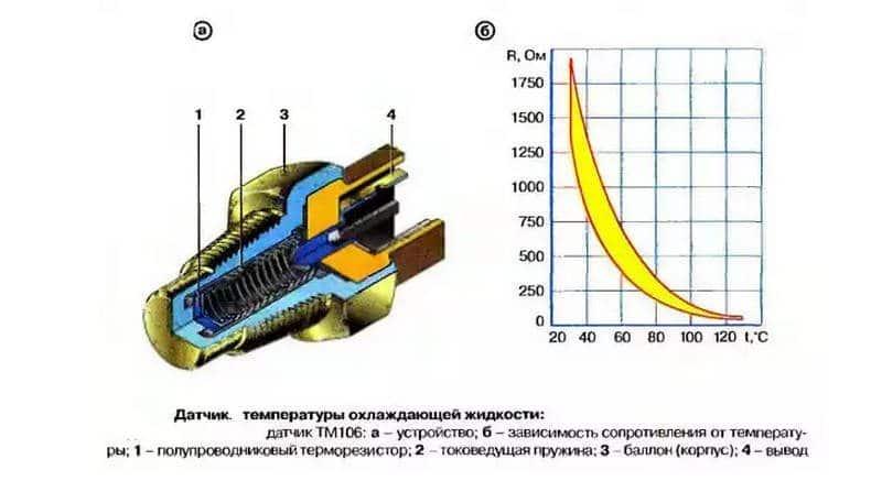 как выглядит датчик температуры охлаждающей жидкости