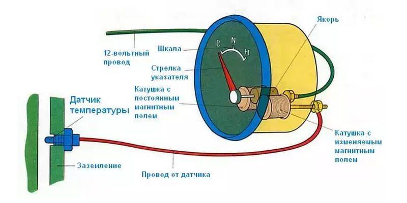 принцип работы датчика температуры охлаждающей жидкости