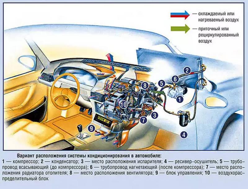 каким бывает устройство кондиционера в автомобиле