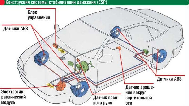 как работает ESP в автомобиле